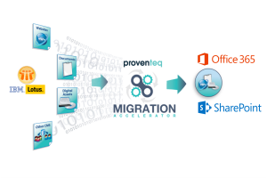 Lotus-Notes-migration-to-SharePoint-Office365