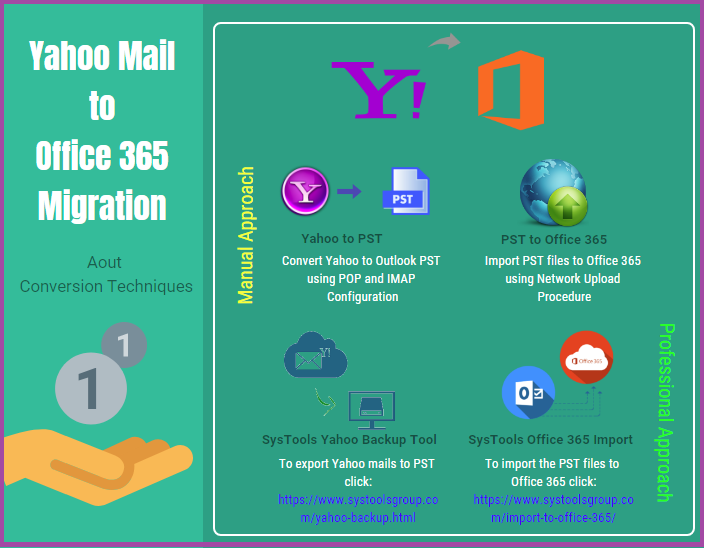 Yahoo to Office 365 Migration