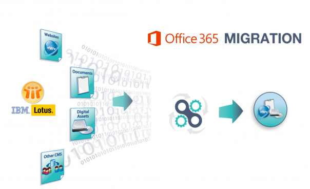 Domino to Office 365 Migration Tool